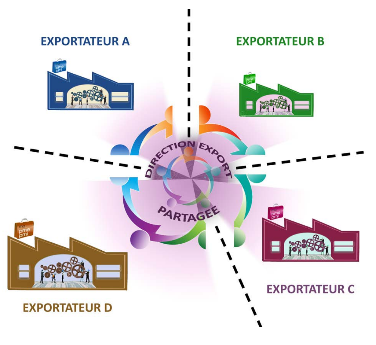externaliser l'exportation : direction export partagée